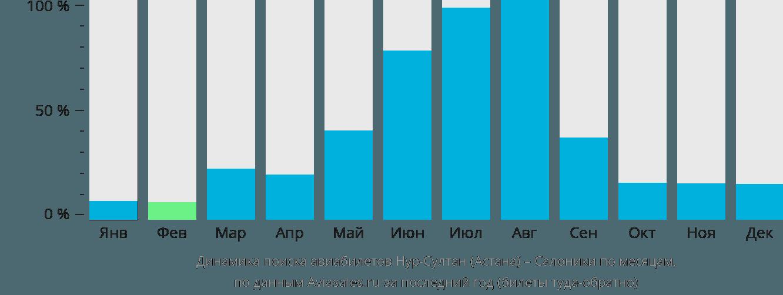 Динамика поиска авиабилетов из Астаны в Салоники по месяцам