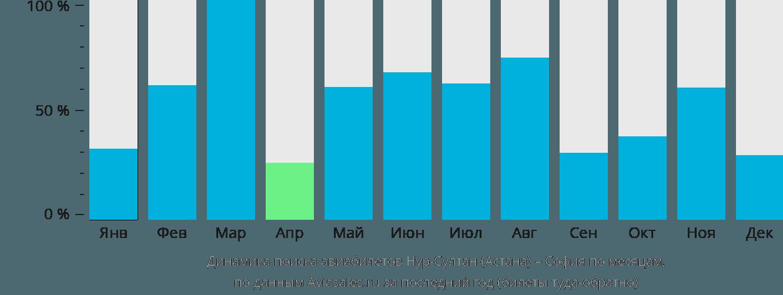 Динамика поиска авиабилетов из Астаны в Софию по месяцам