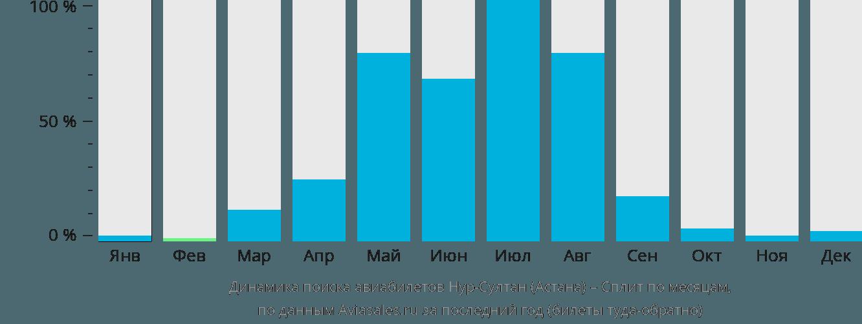 Динамика поиска авиабилетов из Астаны в Сплит по месяцам