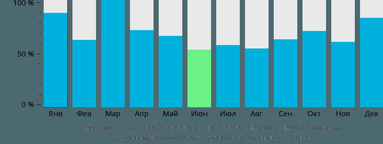 Динамика поиска авиабилетов из Астаны в Шарм-эль-Шейх по месяцам
