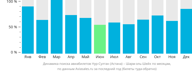 Динамика поиска авиабилетов из Нур-Султана (Астаны) в Шарм-эль-Шейх по месяцам