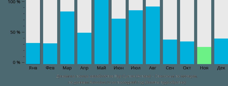 Динамика поиска авиабилетов из Астаны в Стокгольм по месяцам