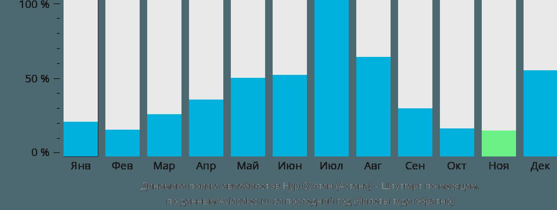 Динамика поиска авиабилетов из Нур-Султана (Астаны) в Штутгарт по месяцам