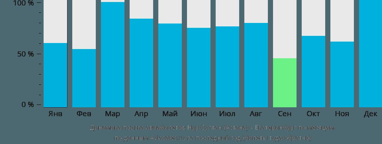 Динамика поиска авиабилетов из Астаны в Екатеринбург по месяцам