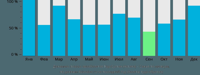 Динамика поиска авиабилетов из Астаны в Санью по месяцам