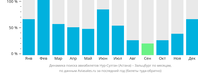 Динамика поиска авиабилетов из Астаны в Зальцбург по месяцам