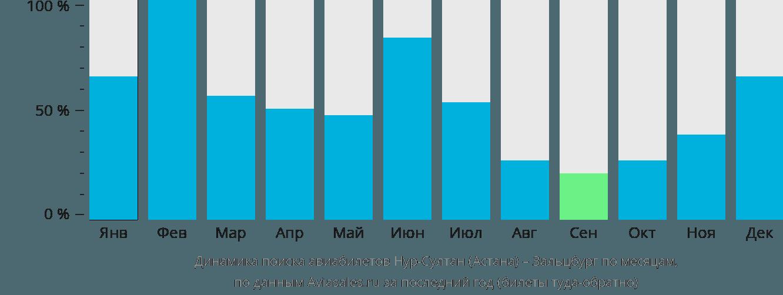Динамика поиска авиабилетов из Нур-Султана (Астаны) в Зальцбург по месяцам