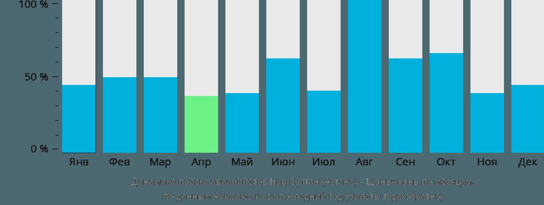 Динамика поиска авиабилетов из Астаны в Шэньчжэнь по месяцам