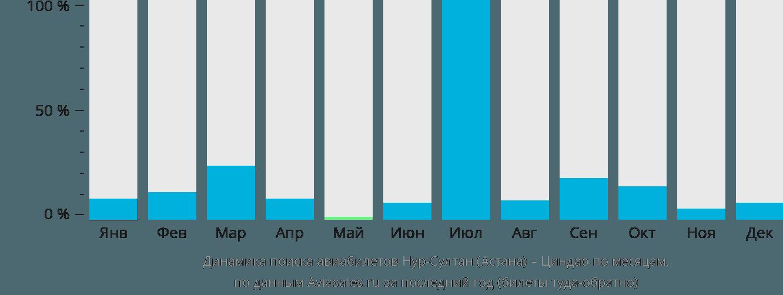 Динамика поиска авиабилетов из Астаны в Циндао по месяцам