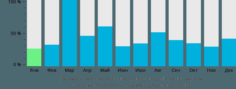 Динамика поиска авиабилетов из Астаны в Ташкент по месяцам