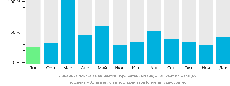 Динамика поиска авиабилетов из Нур-Султана (Астаны) в Ташкент по месяцам