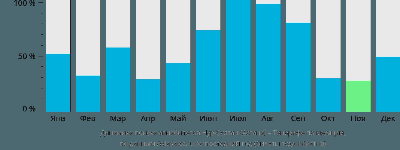 Динамика поиска авиабилетов из Астаны на Тенерифе по месяцам