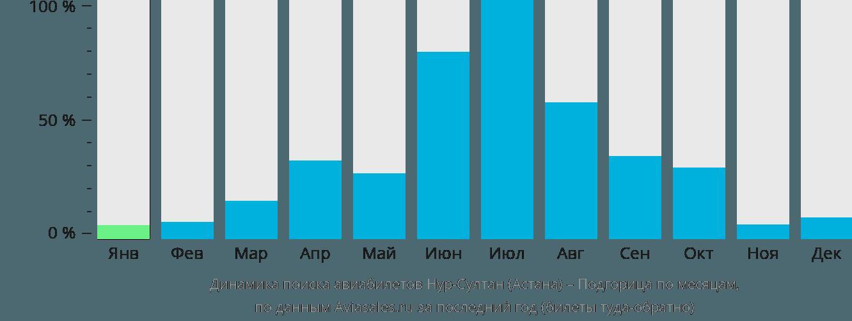 Динамика поиска авиабилетов из Нур-Султана (Астаны) в Подгорицу по месяцам