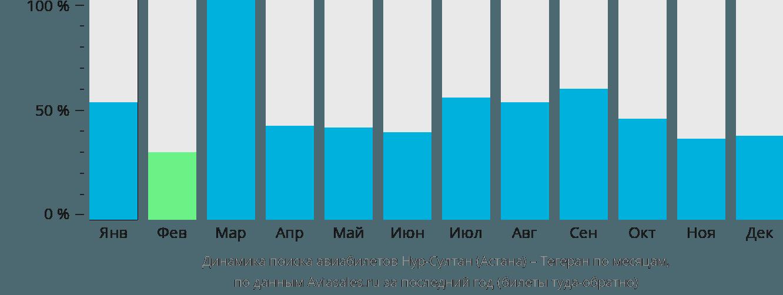 Динамика поиска авиабилетов из Астаны в Тегеран по месяцам