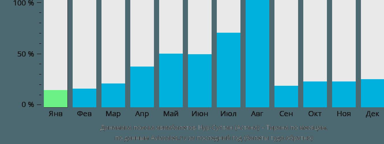 Динамика поиска авиабилетов из Астаны в Тирану по месяцам