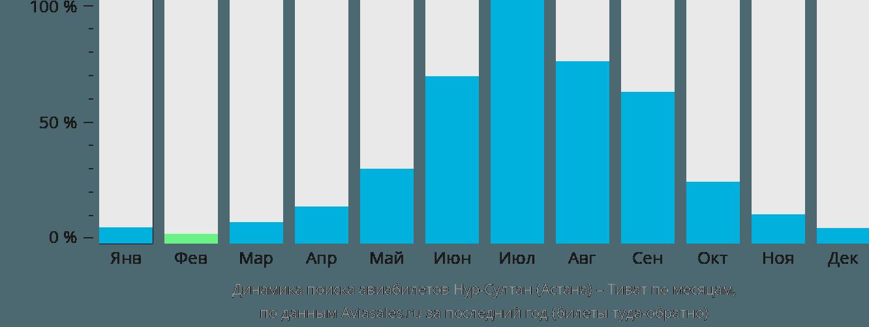 Динамика поиска авиабилетов из Астаны в Тиват по месяцам