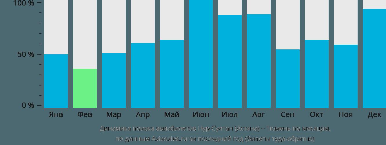 Динамика поиска авиабилетов из Астаны в Тюмень по месяцам
