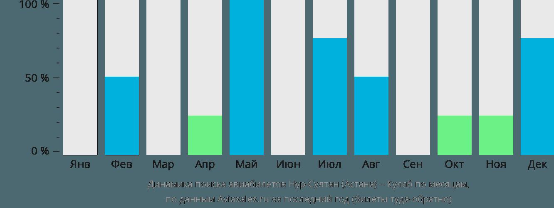 Динамика поиска авиабилетов из Нур-Султана (Астаны) в Куляб по месяцам