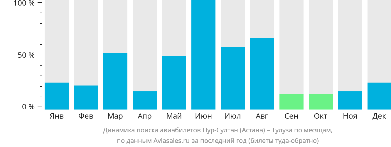 Динамика поиска авиабилетов из Астаны в Тулузу по месяцам