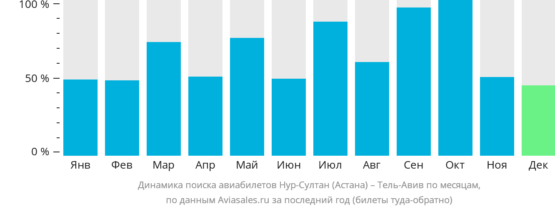 Динамика поиска авиабилетов из Астаны в Тель-Авив по месяцам