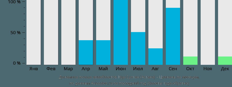 Динамика поиска авиабилетов из Нур-Султана (Астаны) в Цзинань по месяцам