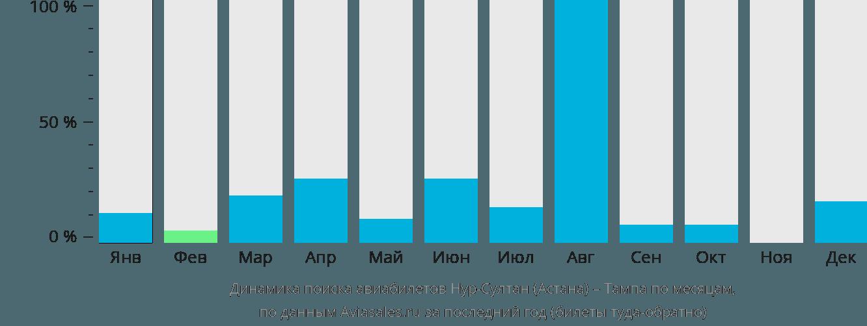Динамика поиска авиабилетов из Астаны в Тампу по месяцам