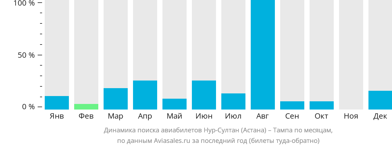Динамика поиска авиабилетов из Нур-Султана (Астаны) в Тампу по месяцам
