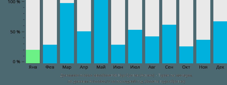 Динамика поиска авиабилетов из Нур-Султана (Астаны) в Турин по месяцам