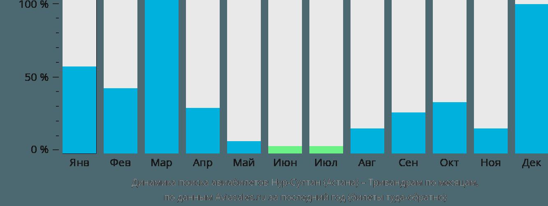 Динамика поиска авиабилетов из Астаны в Тривандрам по месяцам