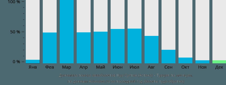 Динамика поиска авиабилетов из Нур-Султана (Астаны) в Турцию по месяцам