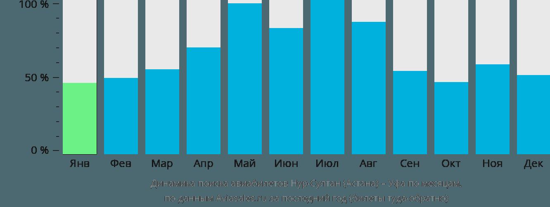Динамика поиска авиабилетов из Астаны в Уфу по месяцам