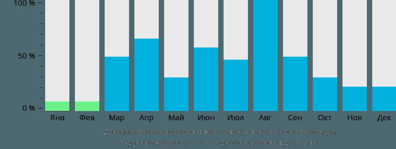 Динамика поиска авиабилетов из Астаны в Ургенч по месяцам