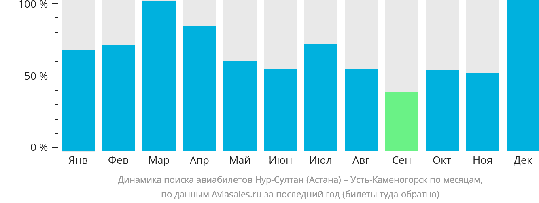 Динамика поиска авиабилетов из Нур-Султана (Астаны) в Усть-Каменогорск по месяцам