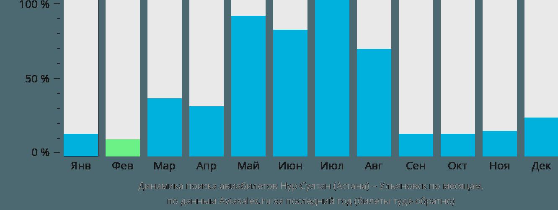 Динамика поиска авиабилетов из Астаны в Ульяновск по месяцам