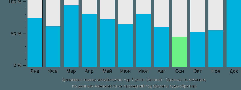 Динамика поиска авиабилетов из Нур-Султана (Астаны) в Уральск по месяцам