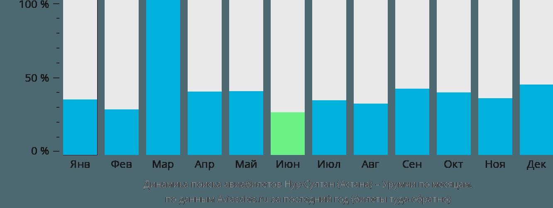 Динамика поиска авиабилетов из Нур-Султана (Астаны) в Урумчи по месяцам