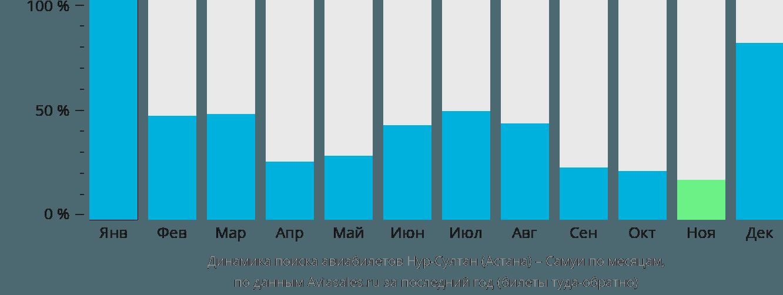 Динамика поиска авиабилетов из Нур-Султана (Астаны) на Самуи по месяцам