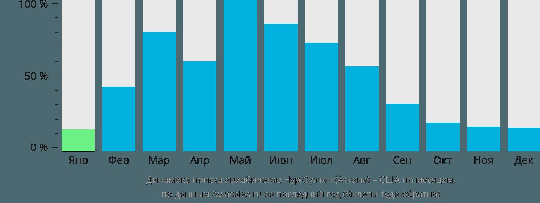 Динамика поиска авиабилетов из Нур-Султана (Астаны) в США по месяцам