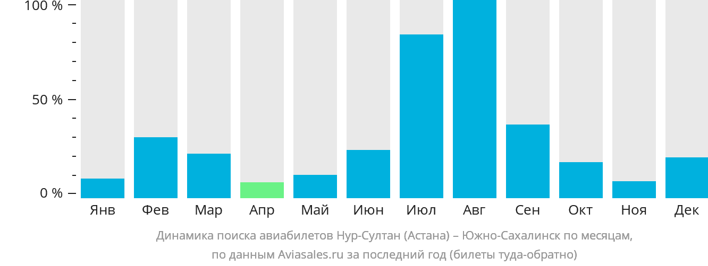 Динамика поиска авиабилетов из Астаны в Южно-Сахалинск по месяцам