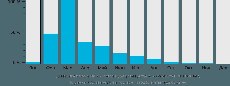 Динамика поиска авиабилетов из Нур-Султана (Астаны) в Узбекистан по месяцам