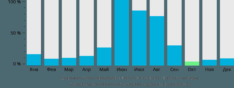 Динамика поиска авиабилетов из Астаны в Варну по месяцам
