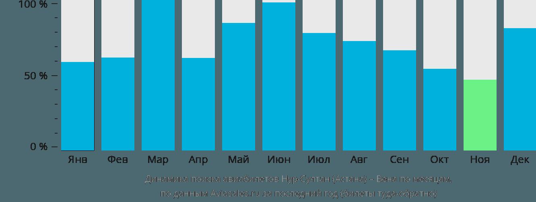 Динамика поиска авиабилетов из Нур-Султана (Астаны) в Вену по месяцам