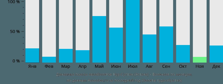Динамика поиска авиабилетов из Нур-Султана (Астаны) в Валенсию по месяцам