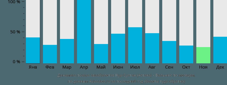 Динамика поиска авиабилетов из Астаны в Вильнюс по месяцам