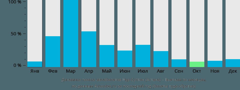 Динамика поиска авиабилетов из Нур-Султана (Астаны) в Вьетнам по месяцам