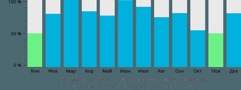 Динамика поиска авиабилетов из Астаны в Варшаву по месяцам