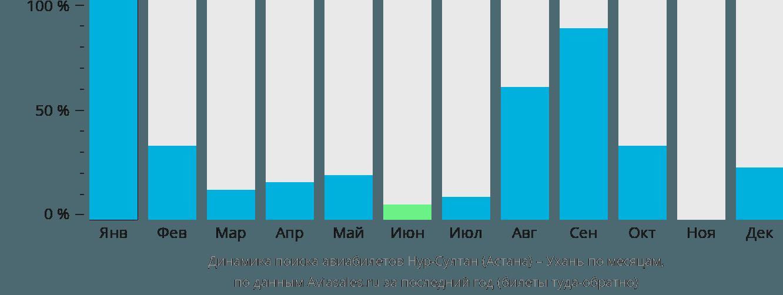Динамика поиска авиабилетов из Нур-Султана (Астаны) в Ухань по месяцам