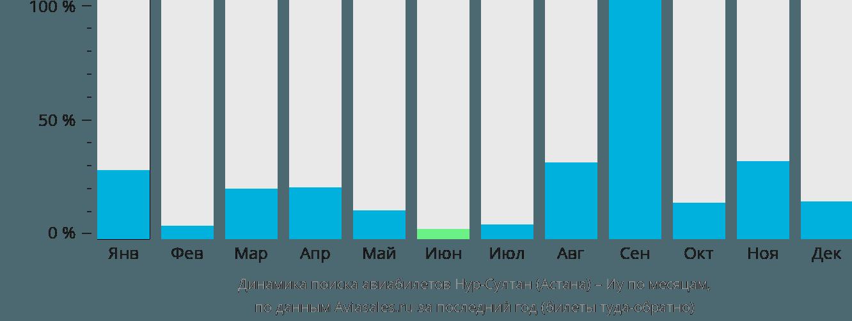 Динамика поиска авиабилетов из Нур-Султана (Астаны) в Иу по месяцам