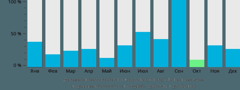 Динамика поиска авиабилетов из Астаны в Якутск по месяцам