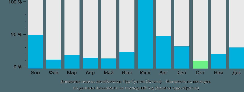 Динамика поиска авиабилетов из Нур-Султана (Астаны) в Монреаль по месяцам